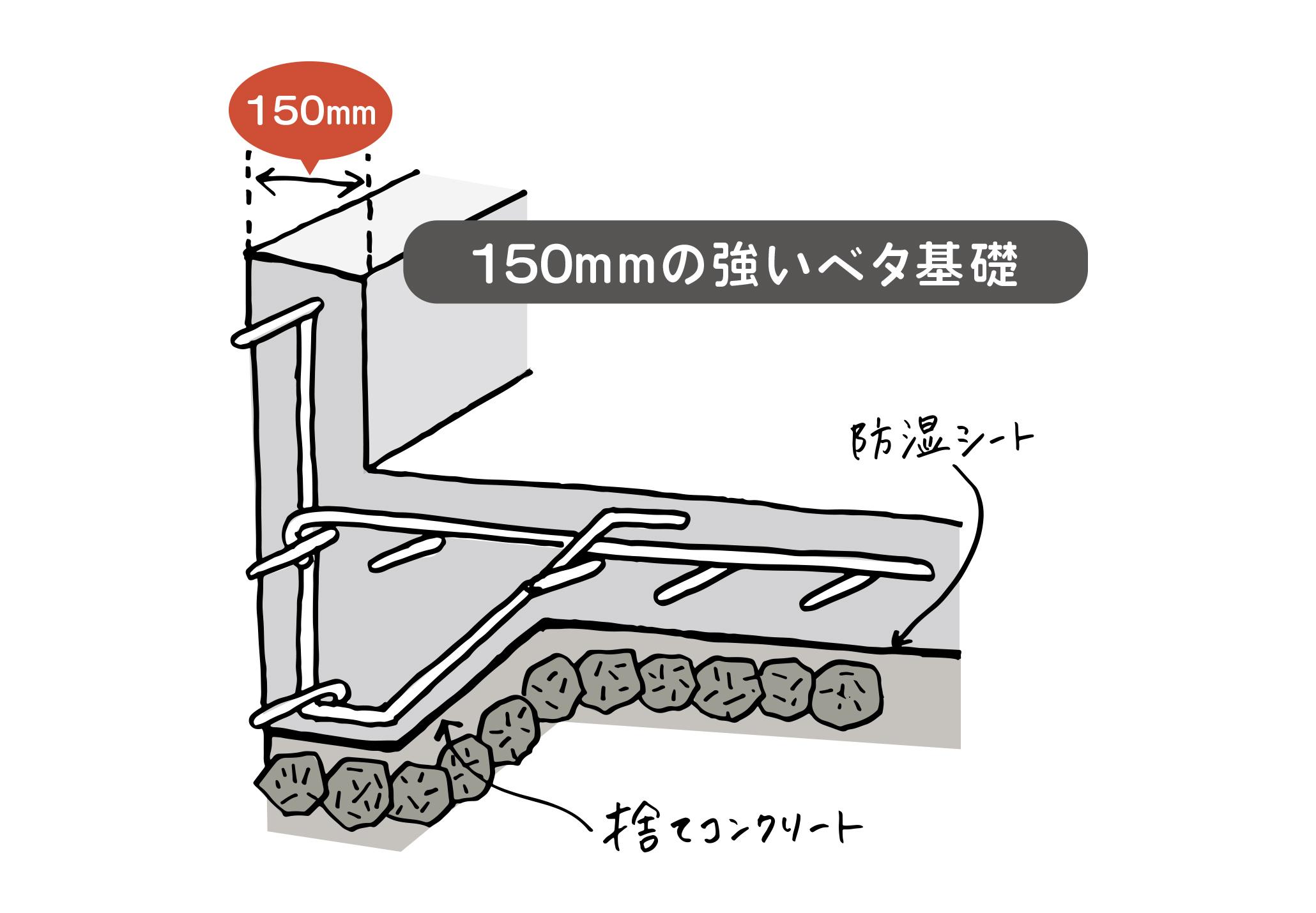基礎幅は150mm